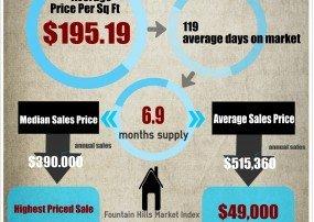 Fountain Hills housing Market Trends Dec 2014