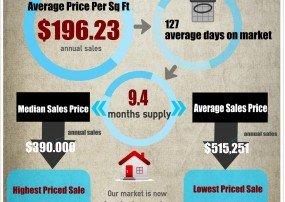 Fountain Hills Market Trends Jan 2015