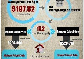 Fountain Hills Market Trends Feb 2015