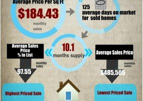 Market Trends for Fountain Hills real estate
