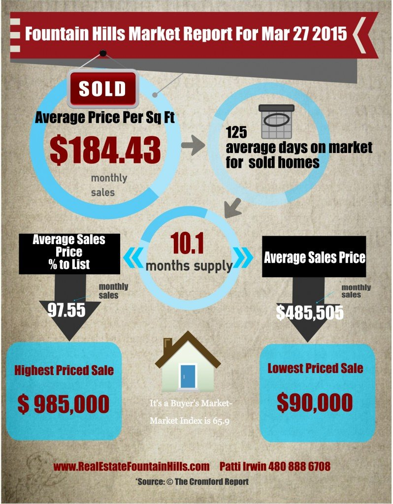 Market Trends for Fountain Hills Mar 2015