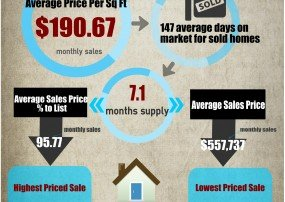 Fountain Hills Market Trends April 2015