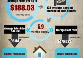 Fountain Hills Market Trends May 2015
