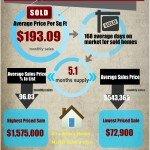 Fountain Hills Market Trends July 2015