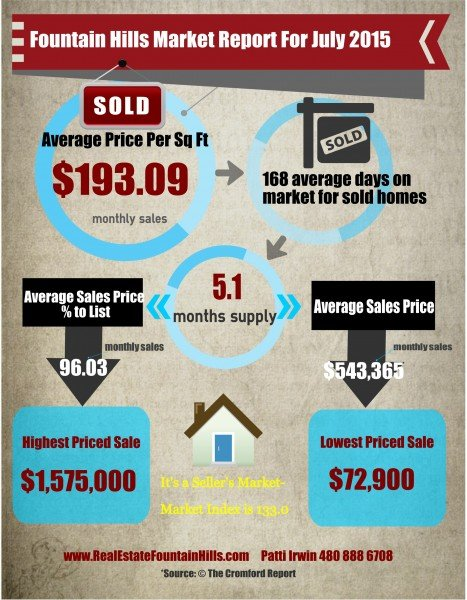Fountain Hills Market Trends July 2015