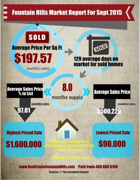 Fountain Hills market Trends Sept 2015