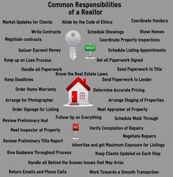 Responsibilites of a Realtor