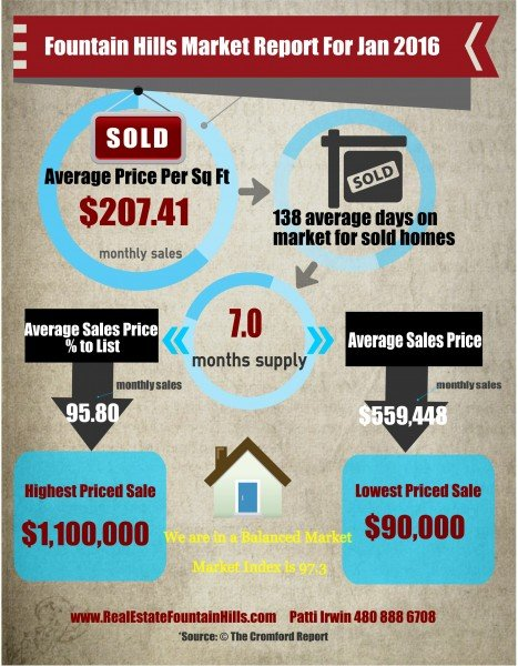 fountain hills market report jan 2016