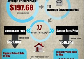 Fountain hills Market Trends May 31 2016