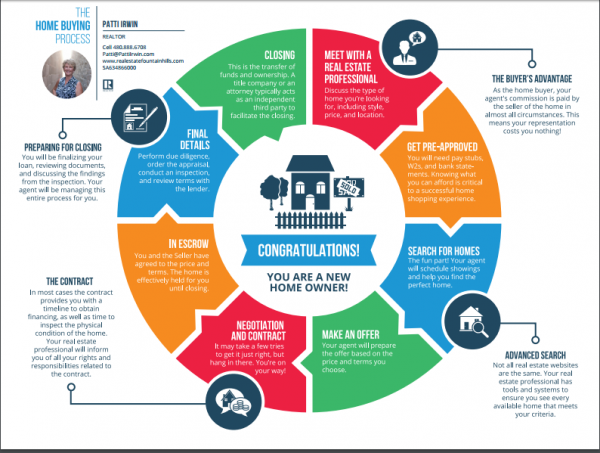 Fountain Hills Homes Buyer's Road Map