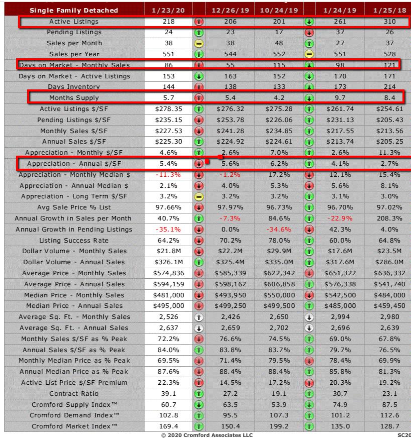 Fountain Hills Market Stats
